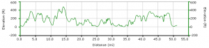 BHF South Wales Bike Ride 2011 Elevation Chart